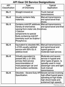 Hydraulic Oils And Transmission Fluids Selection Guide