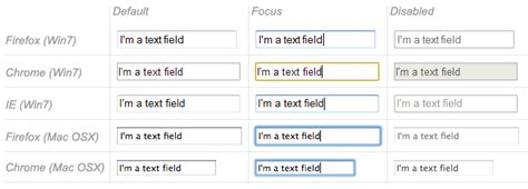 how to gettext from the disabled input field in selenium