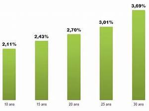 Comparateur Taux Credit : comparateur de credit en ligne trouvez le meilleur taux pour html autos weblog ~ Medecine-chirurgie-esthetiques.com Avis de Voitures