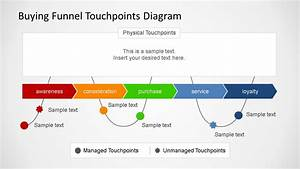 Buying Funnel Touchpoint Diagrams