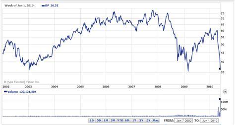 bp stock market ticker today aksjer day trading