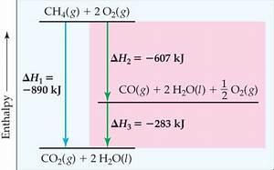 Enthalpy Diagram Illustrating Hesss Law  T