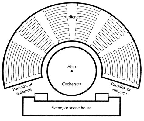 THE THEATRON - Theater History