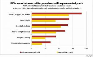 Children in military families at higher risk for a variety ...