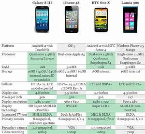 Samsung Galaxy S III vs iPhone 4S vs HTC One X vs Lumia ...