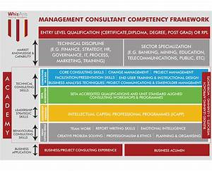 competency framework pictures to pin on pinterest pinsdaddy With competency framework template