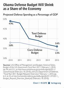 Gdp Under Obama Chart The 2011 Defense Budget Inadequate And Full Of