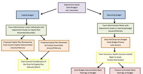 franklin matters fy budget preparations town administration memo