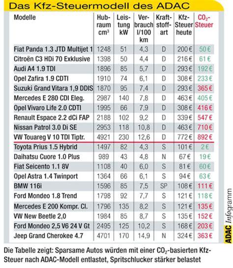 pkw steuer fuer ihr fahrzeug berechnen kfz steuer rechner
