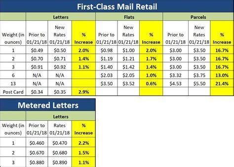usps letter rates usps postage rates resource management washington 30425