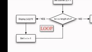 Looping Structures In Matlab  Basic For Loops