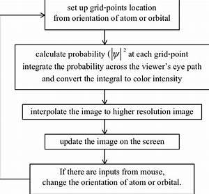 A Flowchart Showing Computational Details