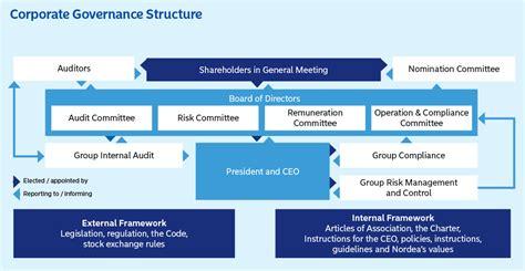 Corporate governance-struktur | nordea.com