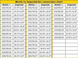 Metric To Imperial Tire Conversion Gentlemint