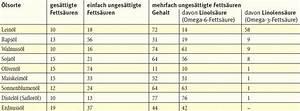 Omega 3 Fettsäuren Lebensmittel : omega fetts uren sind wichtig f r ihr kind ~ Frokenaadalensverden.com Haus und Dekorationen