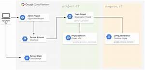 Managing Google Cloud Projects With Terraform