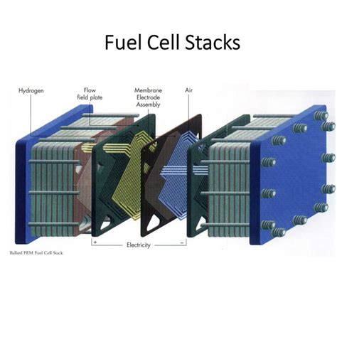 china kw air cooling hydrogen fuel cell stack  metal bipolar platefor electrical car