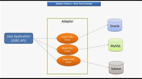 Decorator Pattern Java Exle Stackoverflow by Java Ee Adapter Design Pattern Real Time Exle Jdbc