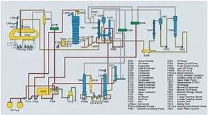 Process Flow Diagram Of A Vegetable Oil Solvent Extraction