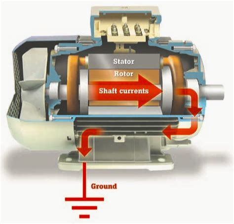 Electric Motor Grease by Why Does Electric Motor Fail And What Can You Do About It