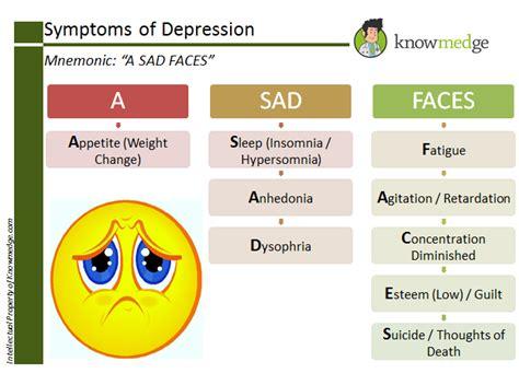 medical mnemonics symptoms  depression  sad faces