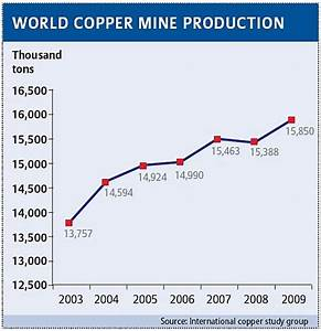Mines of hope: copper giant Chile
