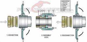 Camlock Fittings - Stainless Steel Ball Valves