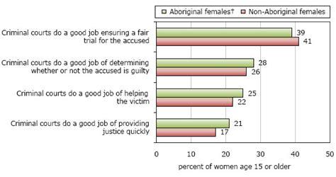 violent victimization  aboriginal women   canadian