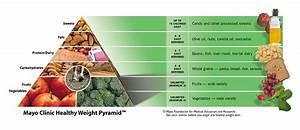 Mayo Healthy Weight Pyramid Zone Pyramid