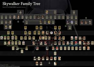 Skywalker family tree | Star Wars | Pinterest