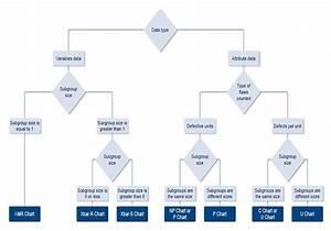 Six Sigma Dmaic Process - Control Phase