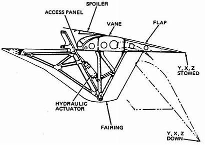 Flap Mechanism Edge Leading Trailing Devices Abbott