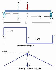 Shear Force And Bending Moment Diagram For Simply