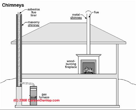 Chimney Definitions: manufactured, chimney, flue, vent