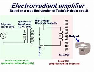 Plasma Propulsion Lifter Em Antigravity Under Repository