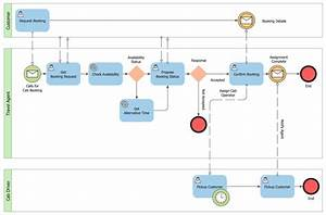 Public Process For Cab Booking Collaboration Bpmn 2 0