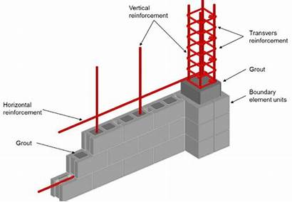 Reinforced Masonry Wall Walls Structural Elements Boundary