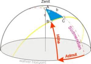 Scheitel Berechnen : das horizontsystem ~ Themetempest.com Abrechnung