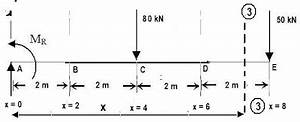 subhankar 4 students sfd for cantilever beams With fig9 sfd and bmd of cantilever beam