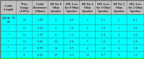 What Loudspeaker Damping Factor