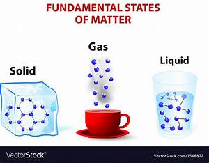 Fundamental states of matter Royalty Free Vector Image