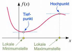 Randextrema Berechnen : anwendungen der differentialrechnung mathematische hintergr nde ~ Themetempest.com Abrechnung