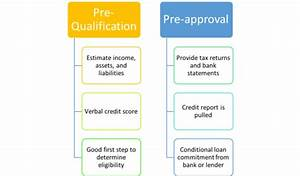 Barclaycard pre approval pre qualified checker autos post for Pre qualification letter without credit check