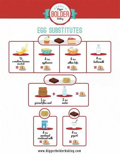 Egg Substitutes for Baking Recipes: Vegan & Vegetarian Baking (Bold Baking Basics)   Gemma?s