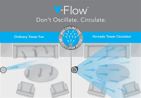 Vornado Tower Fan Whole Room 37 In Air Circulator Filter