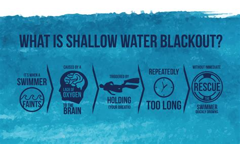 shallow water blackout        prevent