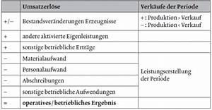 Mechanische Leistung Berechnen : gesamtkostenverfahren gkv und umsatzkostenverfahren ukv in der externen rechnungslegung ~ Themetempest.com Abrechnung