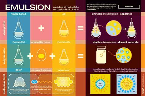emulsion cuisine emulsion tv poster 2 science fare