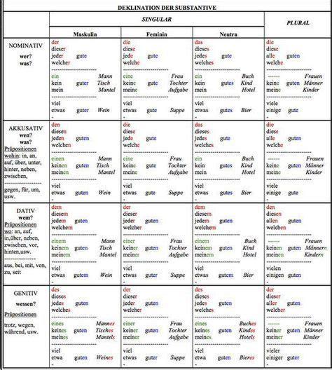 Noch Eine Tabelle Mit Der Deklination Der Adjektive Evs