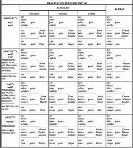 Artikel Suchen Mit Artikelnummer : noch eine tabelle mit der deklination der adjektive evs mvs deutsch deutsche grammatik und ~ Orissabook.com Haus und Dekorationen